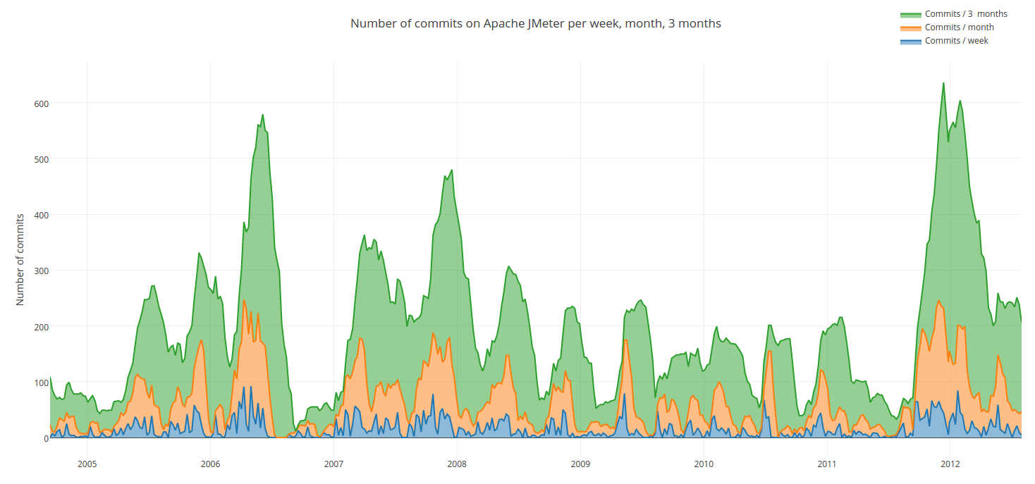 Number of commits on Apache JMeter per week, month, 3 months