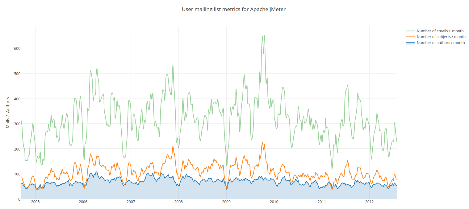 User mailing list metrics for Apache JMeter